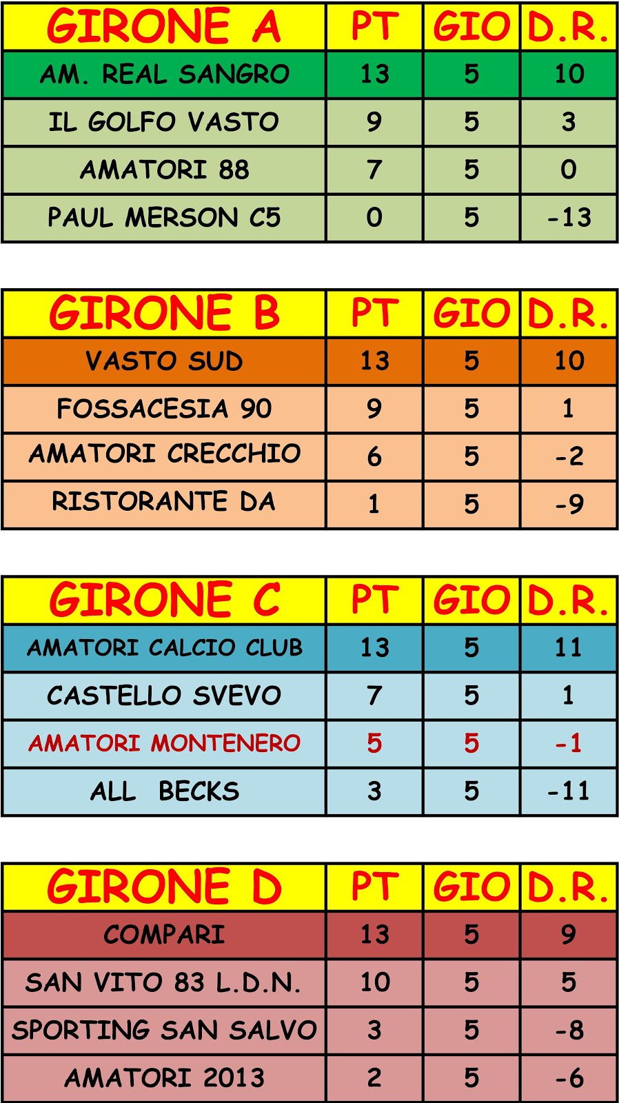 CLASSIFICHE GIRONI 2a FASE