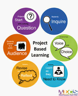 Elements of PBL