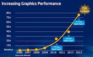 Intel Haswell Lebih Hemat Daya Dibanding Ivy Bridge