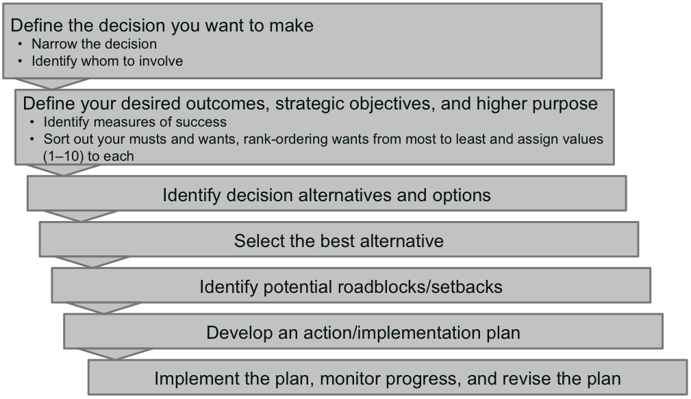 Clear Decisions - Making Effective Decisions