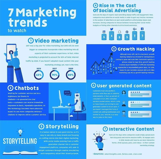 7 #marketing Trends