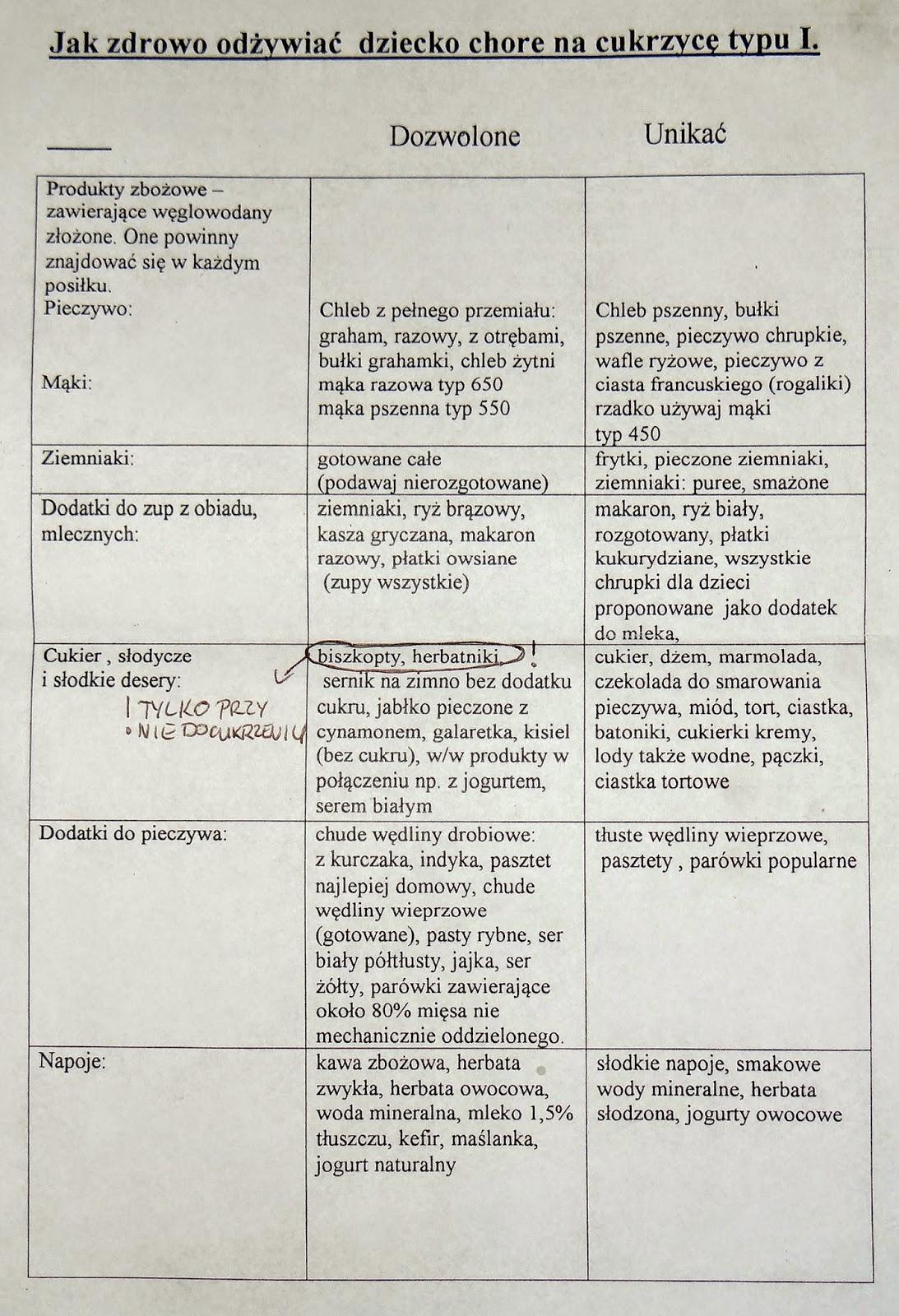Cukromania Instrukcja Obslugi Dziecka Z Cukrzyca I Dieta Cukrzycowa