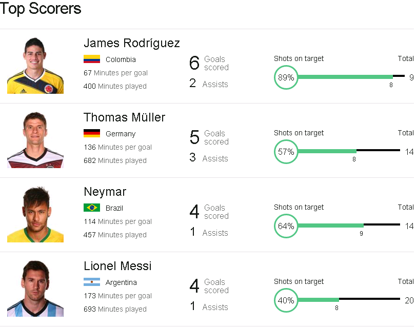 world cup top goal scorers