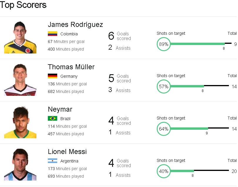 World Cup Top Scorers : World cup top scorers assists fc barcelona news