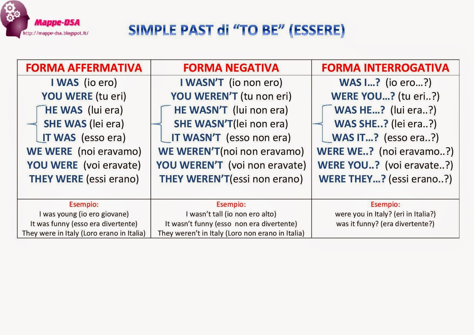 mappa tabella verbi inglese dsa to be simple past