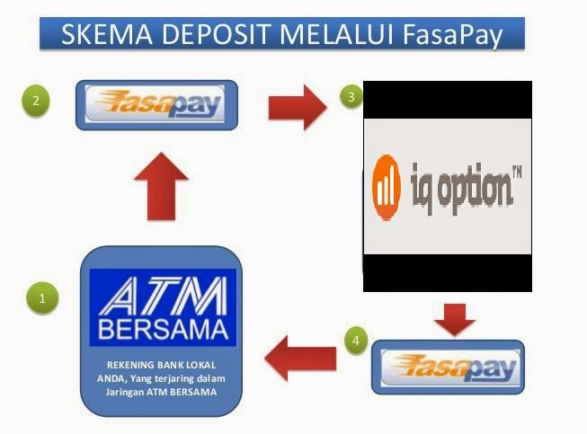 cara memainkan binary option indonesia