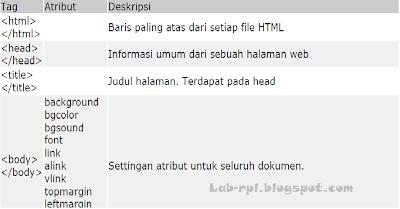 Tag Utama pada HTML