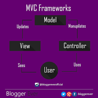 Diagram illustrate the working of MVC frameworks