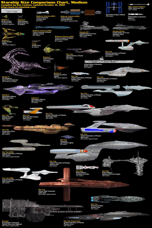 star scale comparison - photo #20
