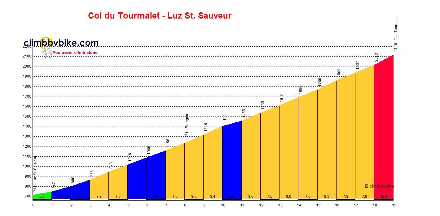Killing monte zoncolan greatest cycling climbs 14 col du - Office du tourisme de luz saint sauveur ...