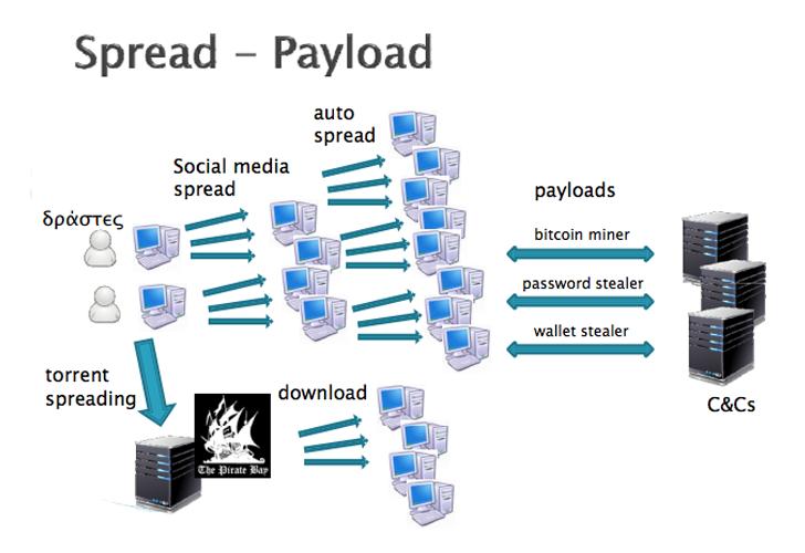 'Facebook Takes Down Bitcoin Stealing Botnet that Infected 250,000 Computers' from the web at 'http://2.bp.blogspot.com/-QFtB-T3gqaI/U7123KlrqBI/AAAAAAAAcaA/J6H3yHpxXcs/s728/facebook-malware-botnet-tool.png'
