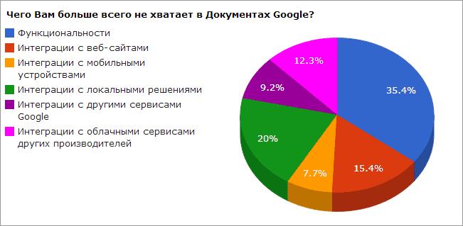 Результаты предыдущих опросов: