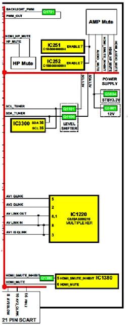 Hình 27 - lệnh điều khiển từ CPU đến các mạch chuyến mạch và mạch khuếch đại âm thanh.