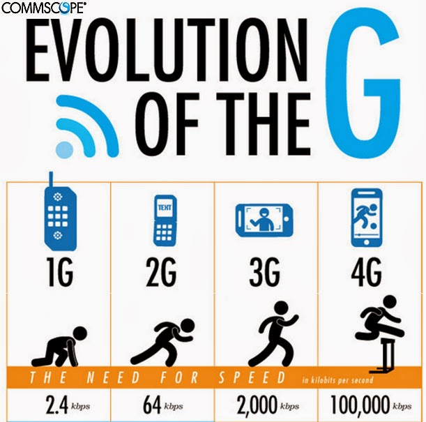 report about 3g and 4g technologies 3g vs 4g physical and mac layer issues in 4g higher layer issues in 4g   better scheduling and call admission control techniques 6  they can instead  do concatenated location registration, which reports to the network that they are.