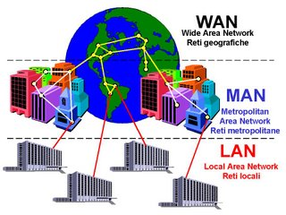 Pengertian LAN, MAN Dan WAN
