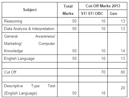 sbi po 2014 exam cutoff
