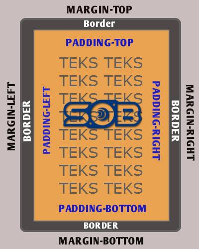 Margin, padding, border, HTML, CSS