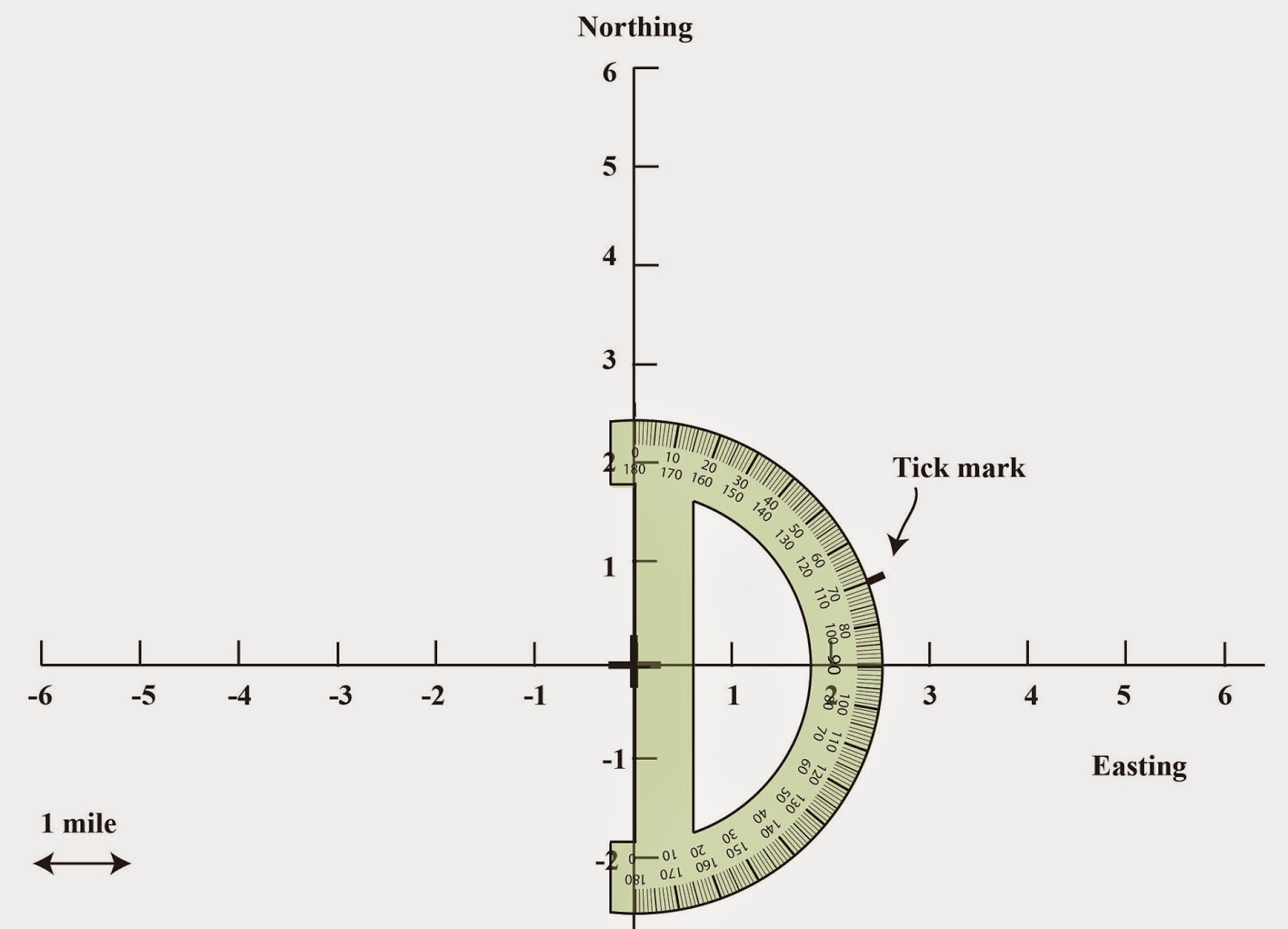 Introduction to displacementvectors the art of wayfinding figure 8 use a protractor to draw a tick mark at seventy degrees nvjuhfo Images