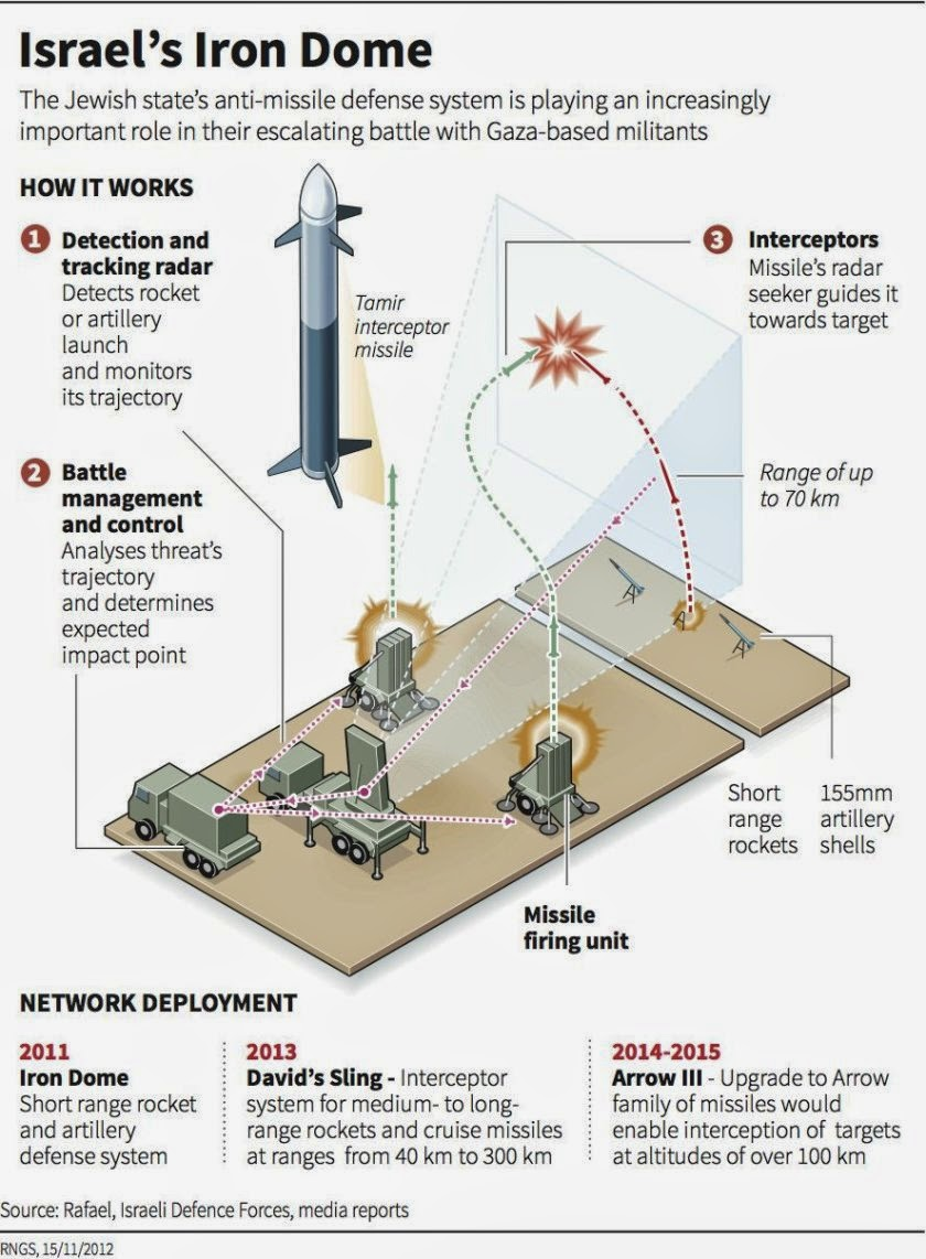 9 Graphics to Help You Understand What Life Is Really Like in Gaza - Israel's escalation on Gaza hinges on its sophisticated anti-missile system.