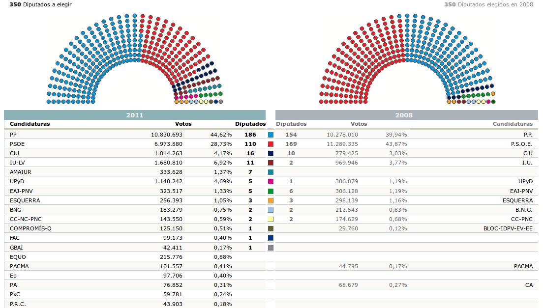 El jumillano 2012 for Resultados electorales mir
