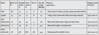 Changes+in+coal+properties+with+increasing+rank Coal Properties