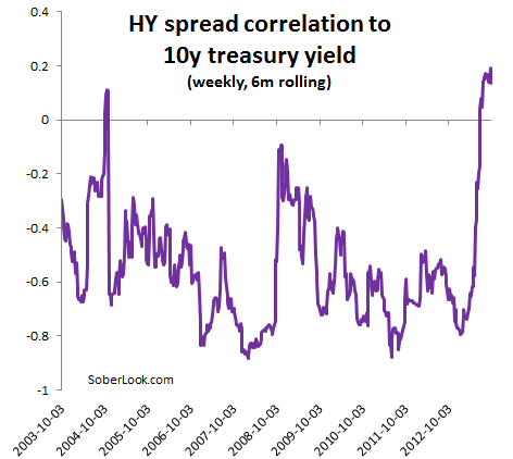 HY spreads now positively correlated to treasury yields – Sober Look