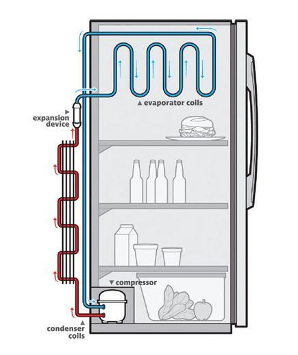 Mechanical Engineering  How Does Refrigerators Work  Flow