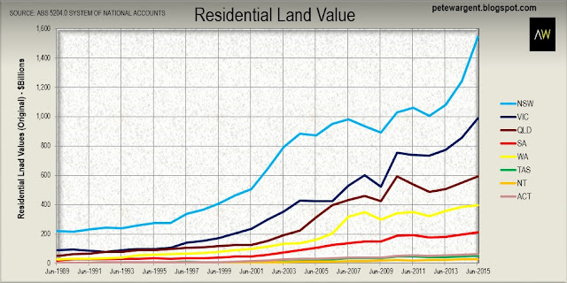 Capital cities drive land values