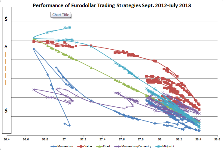 Rates trading strategies