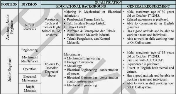 Lowongan Kerja PT Komipo Pembangkitan Jawa Bali