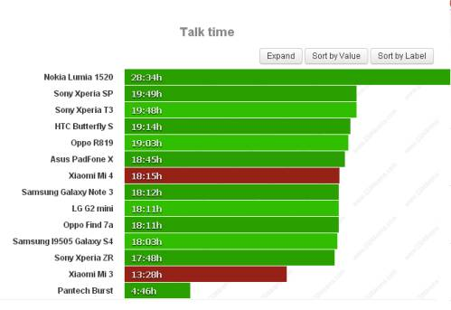 Durata batteria sulle chiamate telefoniche Xiaomi Mi 4 Vs Mi 3