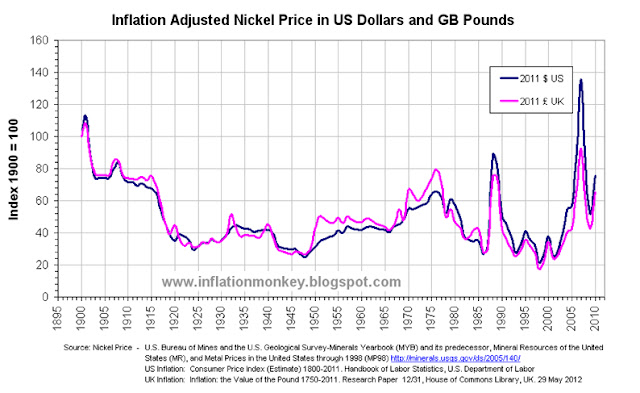 Graph showing the historical inflation adjusted nickel price since 1900 in US Dollars and GB Pounds. The price has been indexed to that in 1900 and shows that the price in 2010 was approximately 75% of the inflation adjusted price in 1900.