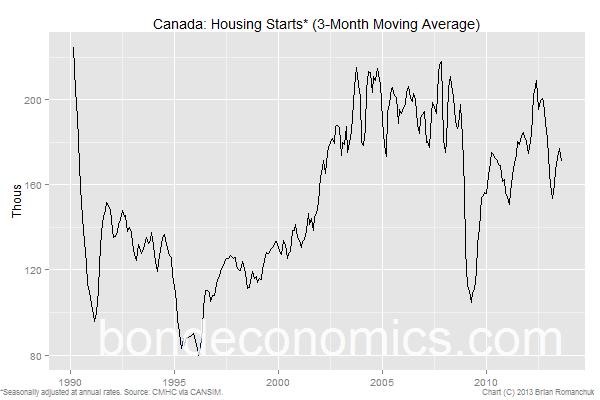 Canada Housing Starts CMHC