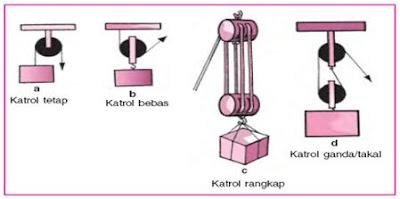 Katrol ganda atau takal atau majemuk : katrol yang terdiri dari