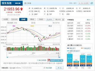 中国株コバンザメ投資 香港ハンセン指数20130730