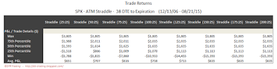 SPX Short Options Straddle 5 Number Summary - 38 DTE - Risk:Reward 25% Exits