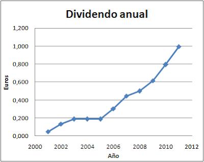 dividendo Viscofan