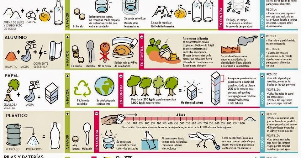 Vengo de la Edad del Plástico: Materiales reciclables