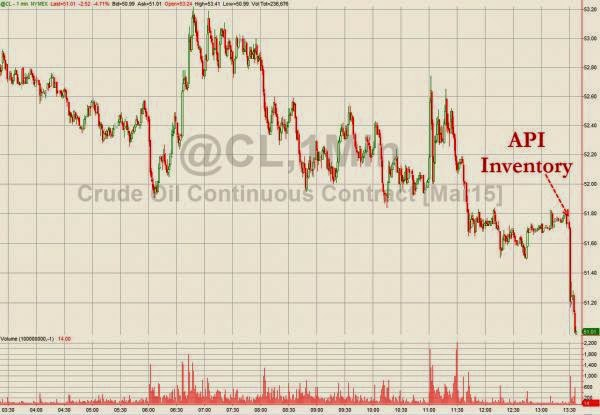 WTI Crude Slumps To $50 Handle On Larger-Than-Expected Inventory Build