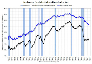 Labor Force Participation Rate Update