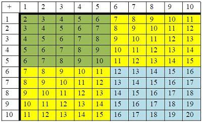 Tabla de sumar: combinación hasta mayores que 5.