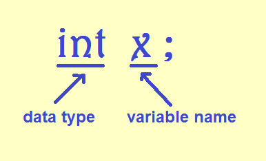 C Programming In Sinhala   02   Variable