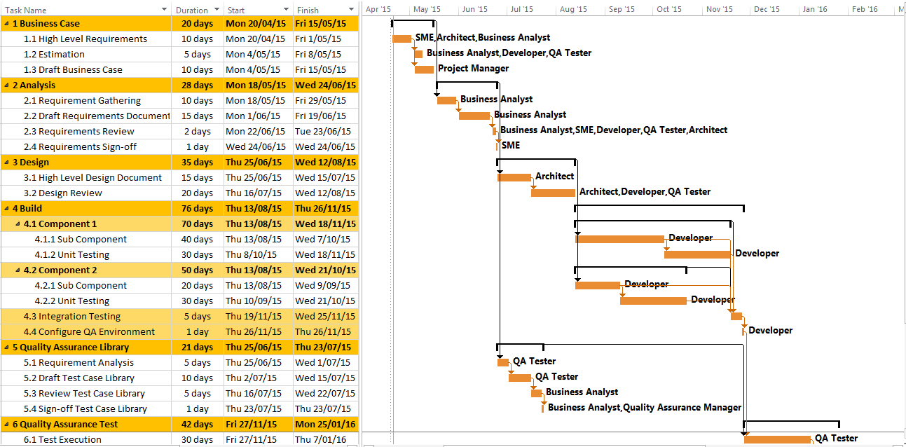 Project Plan Sample using MS Project