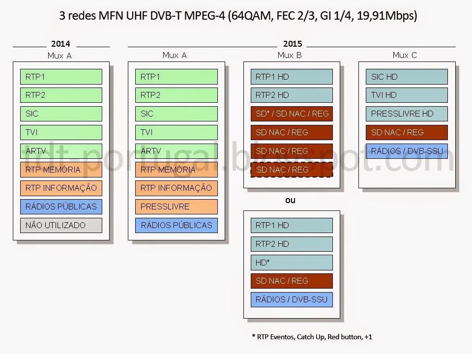 TDT em 2014/2015 - 3 Muxes DVB-T