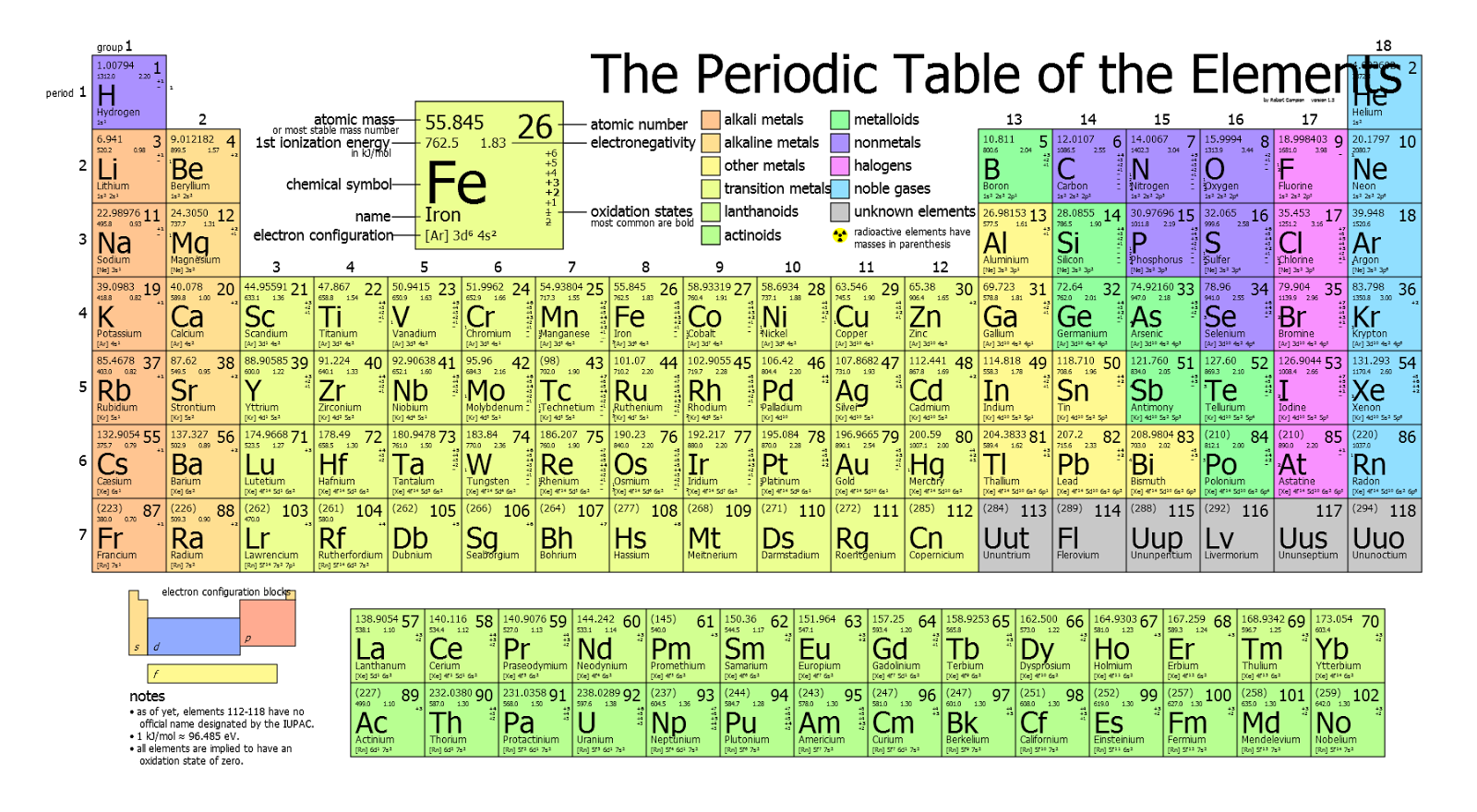 Spirituality dreams and prophecy the universal order of for Periodic table