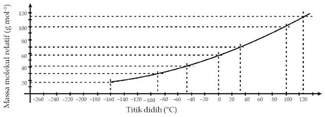 Grafik antara massa molekul relatif terhadap titik didihnya.