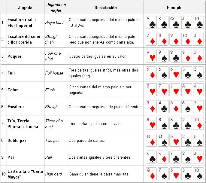 El póker, un juego apasionante (inicio) Jerarquia