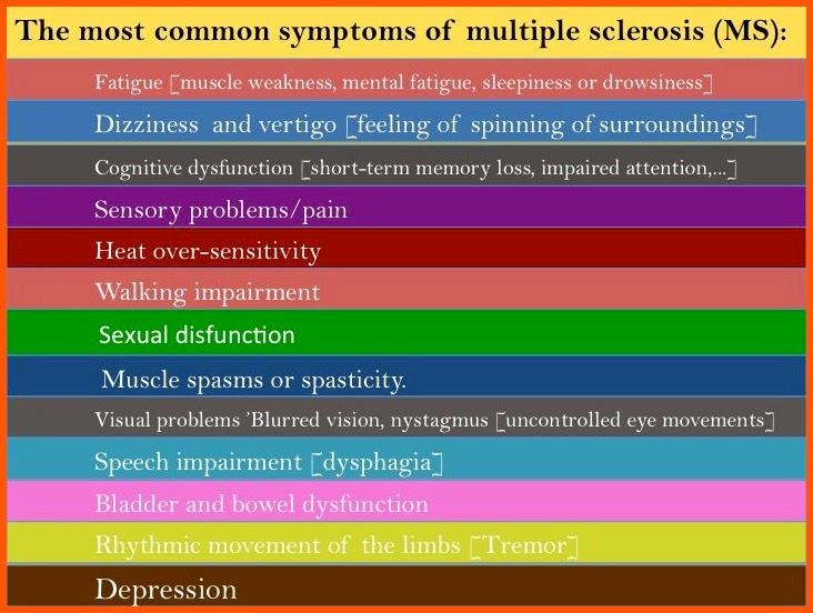 MS has a wide variety of symptoms