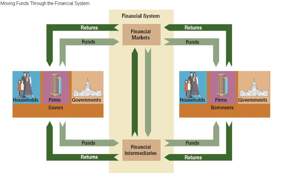 diagram of fund flows through financial system The guide to the markets illustrates a comprehensive array of market and  economic histories, trends and statistics through clear, compelling charts and  graphs.