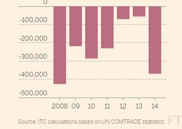 bilancia commerciale olio extravergine italiano